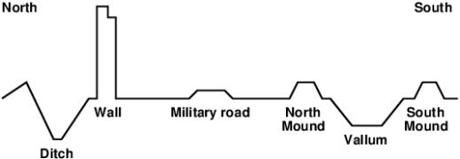 Hadrian's Wall-cross-section